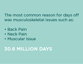 most common reason for days off - back pain - neck pain - muscular issues